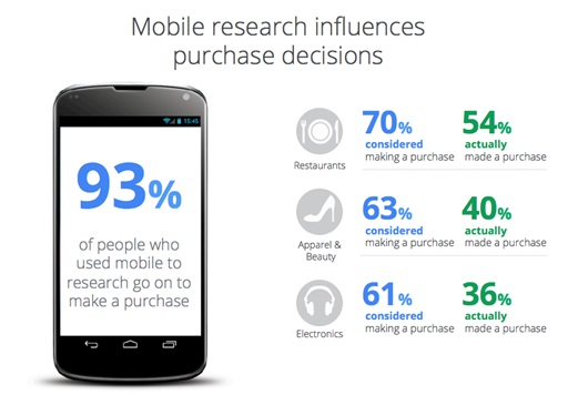 Mobile and the Point of Purchase